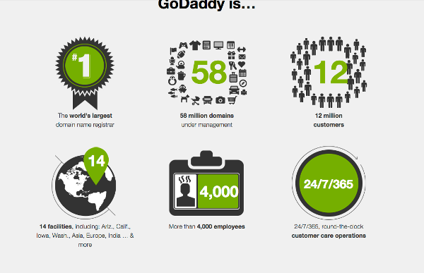 About GoDaddy