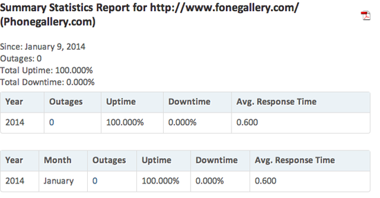As you can see I have tested GoDaddy's repsonse times on Phonegallery.com which is a website that is hosted on GoDaddy and I have found that average response times are .60. Yeek! I tend to want a response time under .30 for fast loading sites. But, with GoDaddy it's double!