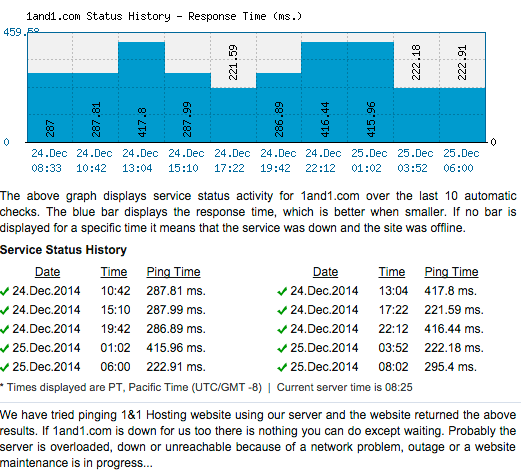 Response times seem to jump around