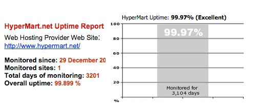 HyperMart Uptime