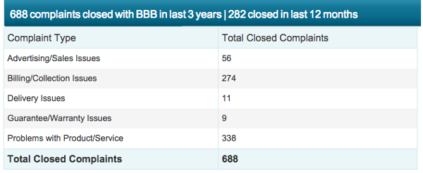 Web.com BBB Rating