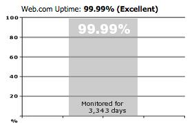 Web.com Uptime