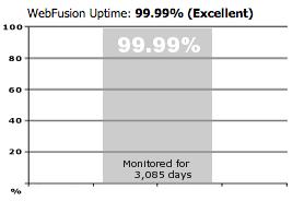 Webfusion uptime