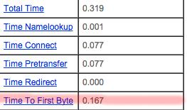 WireNine TTFB Test