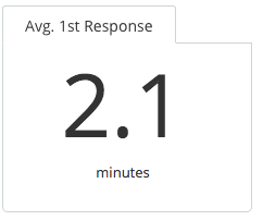 KnownHost Response Time